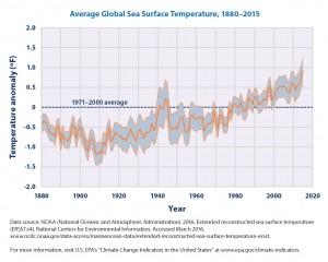 RGB avg-global-sea-temp-chart