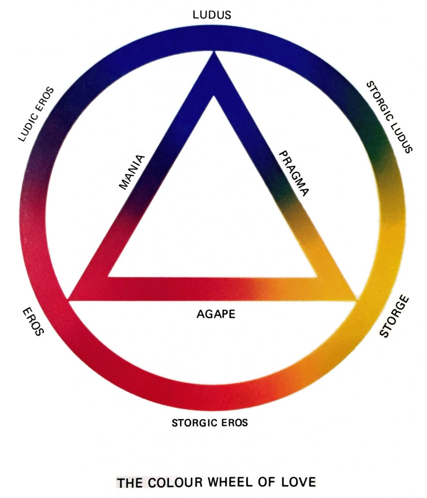 Colour Wheel Theory of Love, based on the work of sociologist John Alan Lee in the 1970s. (Source: Kaitlindzurenko, Wikimedia Commons, CC BY-SA 4.0)