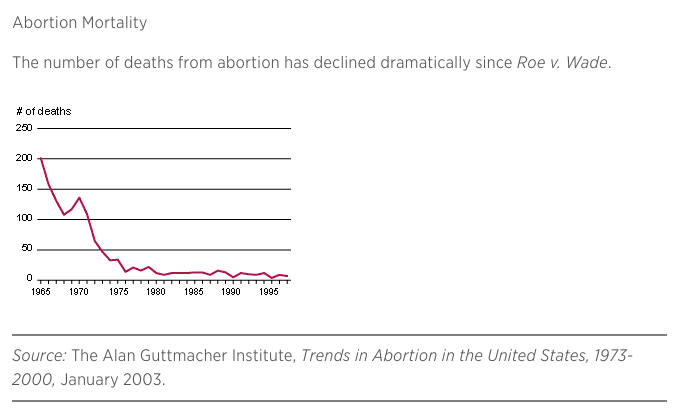 Abortion mortality, 1965-1997 (Guttmacher Institute)